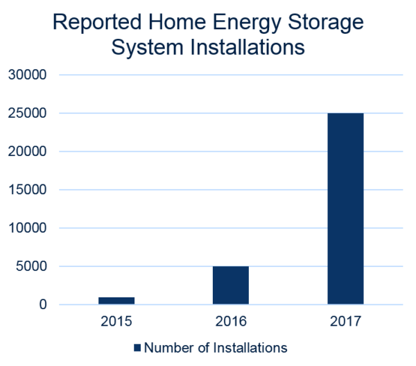 Graph showing number of home energy storage system installations