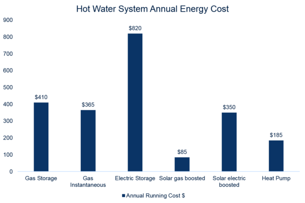 graph showing running costs of hot water systems