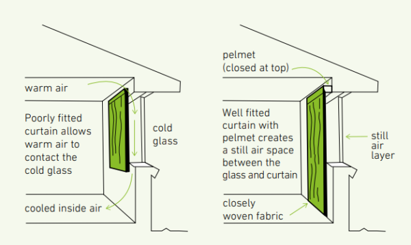 Illustration of how pelmets work