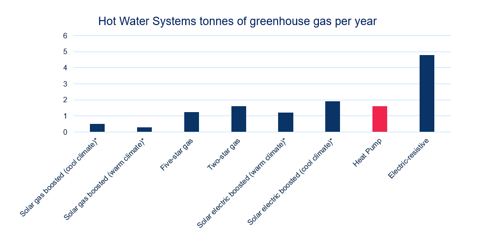 Hot Water Systems Tonnes of Greenhouse Gas per Year