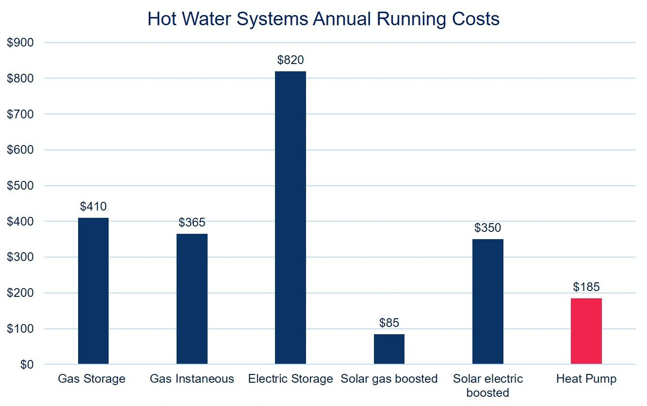 Hot Water Systems Annual Running Costs
