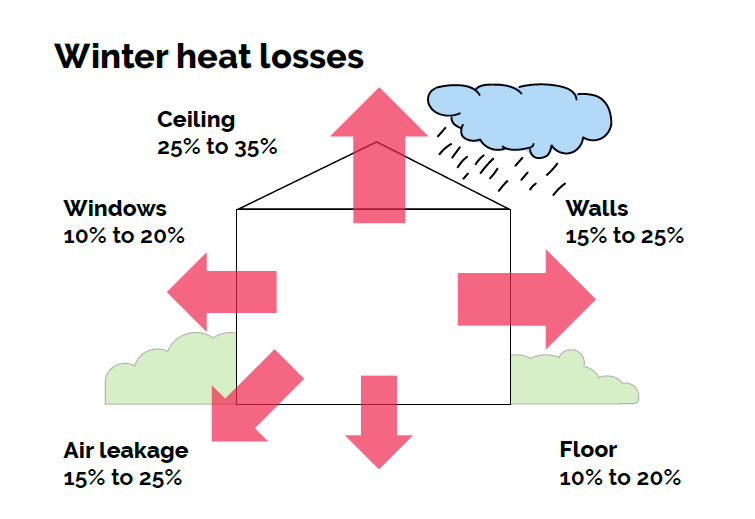 winter heat loss