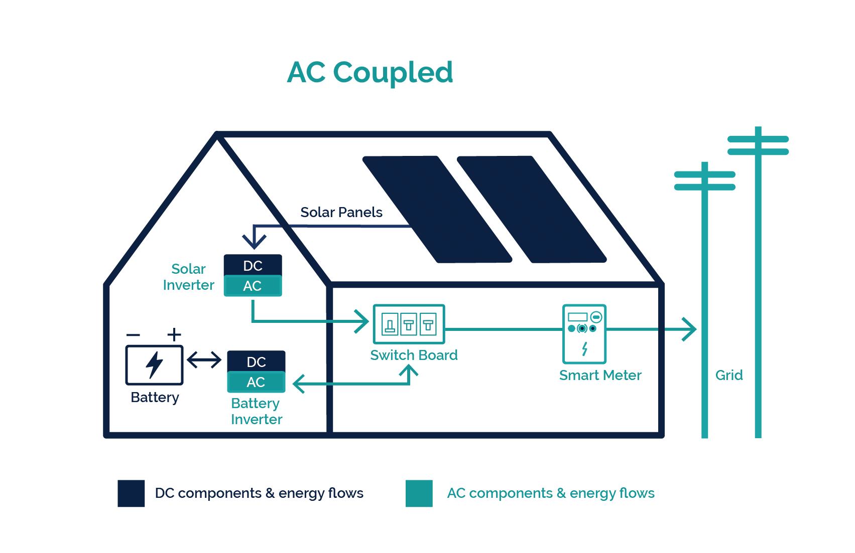 Ac Coupled Battery