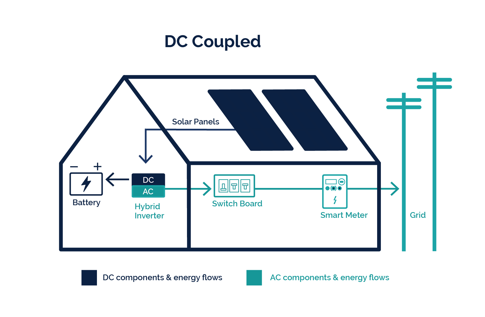 DC Coupled Solar Battery System